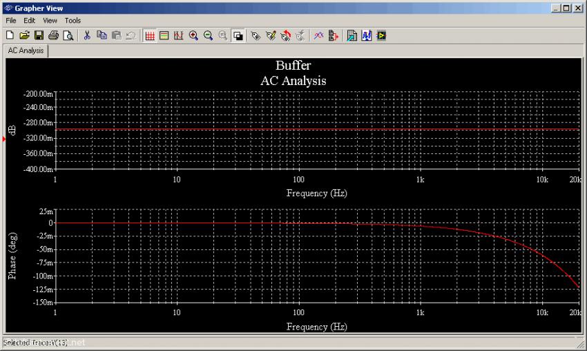 Abb. 3: Frequenz- und Phasengang eines einfachen Emitterfolgers an 4 Ohm