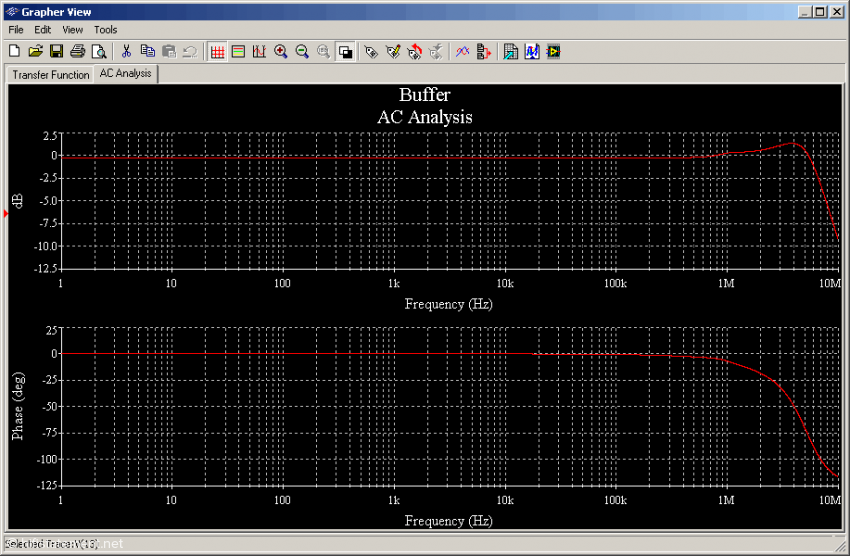 Abb. 1: Frequenz- und Phasengang des  einfachen Emitterfolgers