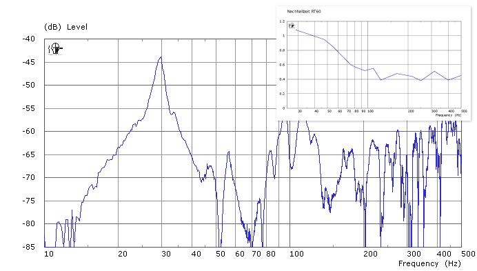 Übertragungsfunktion (Frequenzgang) eines geschlossenen, rechteckigen Raumes in typischer, linker Position mit den zugehörigen modalen Ausschwingzeiten (oben)
