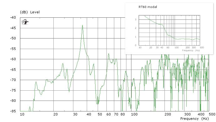 Übertragungsfunktion (Frequenzgang) eines L-förmigen, geschlossenen Raumes in typischer, linker Position mit den zugehörigen modalen Ausschwingzeiten (oben)