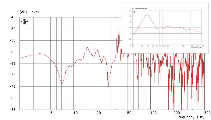 """Übertragungsfunktion (Frequenzgang) eines """"offenen"""" Raumes in typischer, rechter Position mit den zugehörigen modalen Ausschwingzeiten (oben)"""