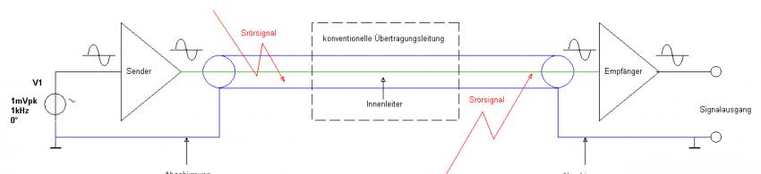 Bild 1: Unsymmetrische Übertragungsstrecke