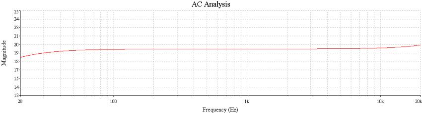 Bild 11: Frequenzgang ZYX Bloom mit Standardtransformator (20 dB wäre der Sollwert)