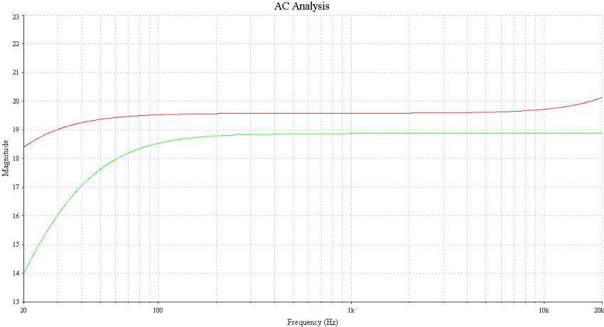 Bild 12: Vergleich der Frequenzgänge ZYX (rot) und Denon (grün) am gleichen Transformator (20 dB wäre der Sollwert)