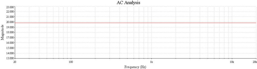 Bild 14: Der dazu gehörige Frequenzgang (20 dB wäre der Sollwert)