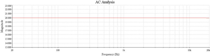 Bild 16: Der dazu gehörige Frequenzgang (20 dB wäre der Sollwert)
