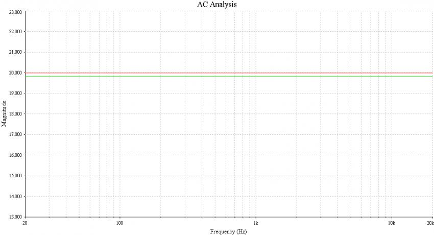 Bild 17: ZYX (rot) und Denon (grün) im Vergleich (20 dB wäre der Sollwert)