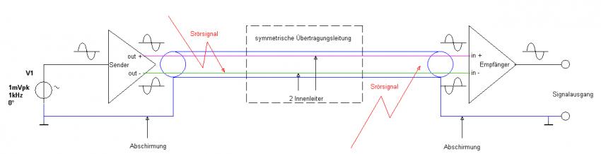 Bild 2: Symmetrische Übertragungsstrecke