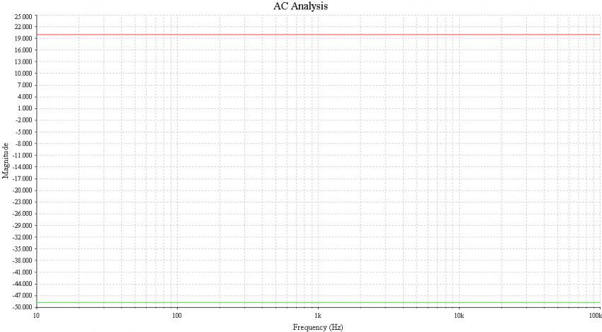 Bild 21: Gleichtaktunterdrückung mit 0,1 prozentigen Widerständen