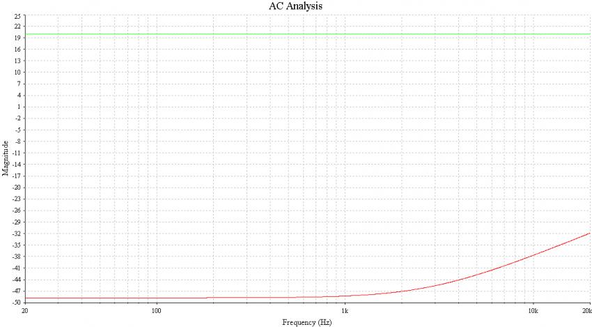Bild 22: Reale Gleichtaktunterdrückung mit 0,1 prozentigen Widerständen