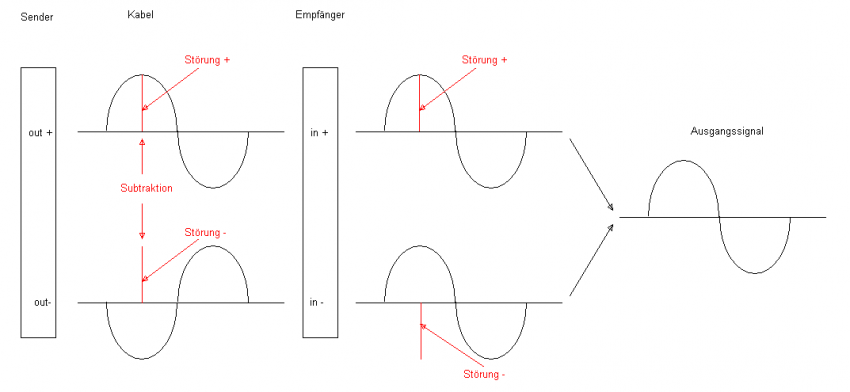 Bild 3: Störunterdrückung durch Addition der gegenphasigen Signale