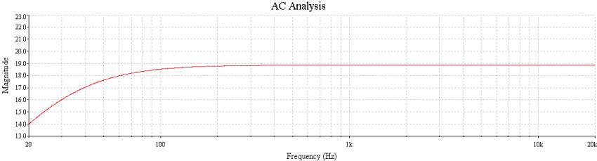 Bild 9: Frequenzgang DL103 mit Standardtransformator (20 dB wären der Sollwert)