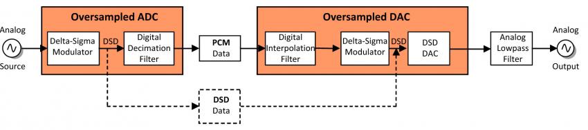 Wenn 1-Bit-Delta-Sigma-Wandler das Musiksignal verarbeiten, ist der Weg über DSD direkter