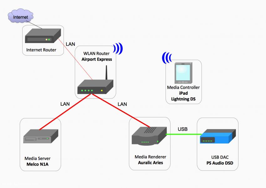Konfiguration 1: Melco als Media Server und Auralic Aries als Media Renderer