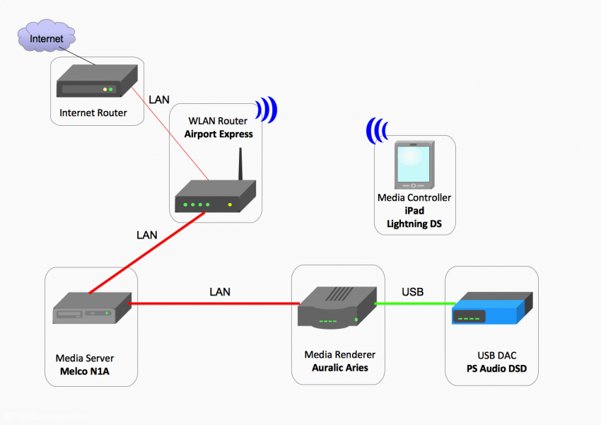 Konfiguration 2: Anschluss des Auralic Aries über den Melco an das Netzwerk