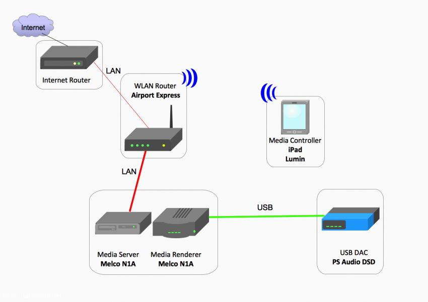 Konfiguration 3: Melco als Media Server und Media Renderer
