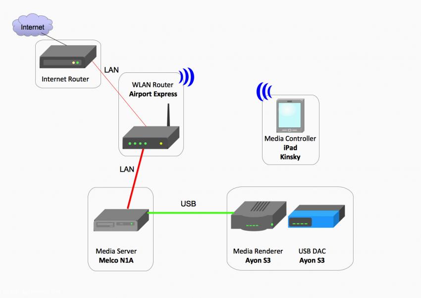 Konfiguration 4: Melco als Media Server und Ayon S3 als kombinierter Media Renderer und DAC