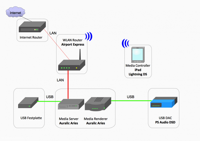 Konfiguration 5: Auralic als Media Renderer und Media Server mit USB Festplatte
