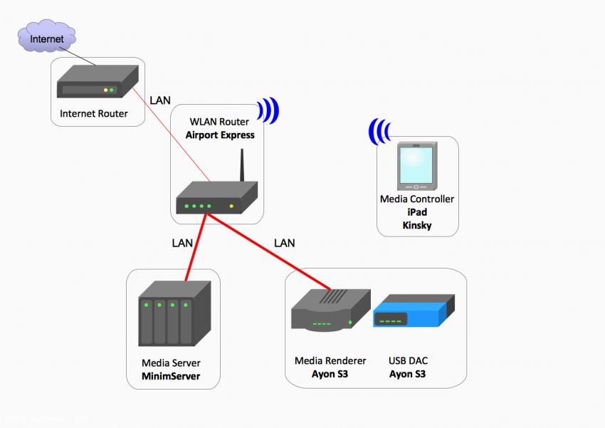Konfiguration 6: MinimServer als Media Server auf einem NAS System