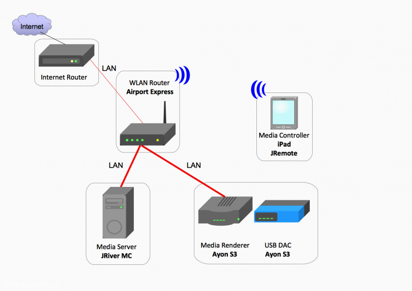 Konfiguration 7: JRiver MC als Media Server auf einem Windows System