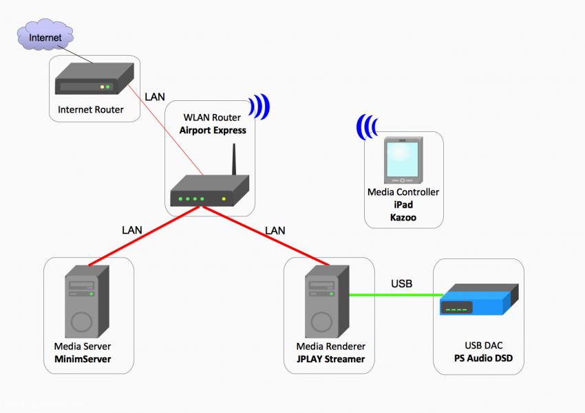 Konfiguration 9a: MinimServer als Media Server und JPLAY Streamer als Media Renderer auf zwei getrennten Windows-Systemen gesteuert mit Kazoo