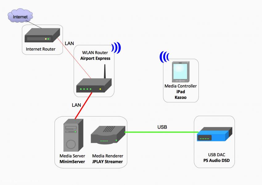 Konfiguration 9b: MinimServer als Media Server und JPLAY Streamer als Media Renderer auf einem gemeinsamen Windows-System gesteuert mit Kazoo