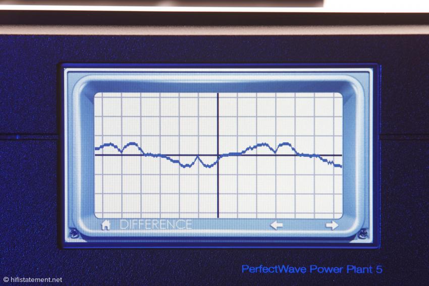 Diese Wellenform zeigt den Unterschied zwischen dem verzerrten Eingangssignal und dem perfekten Sinus an den Steckdosen des P5