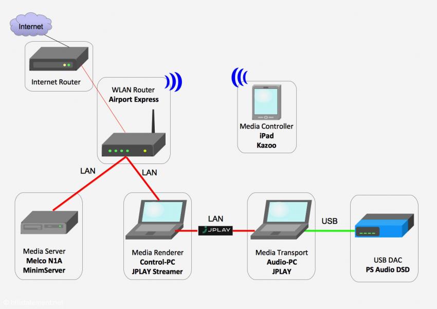 JPLAY dual PC Setup