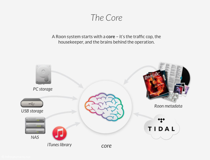 Roon Core (© Roon Labs)