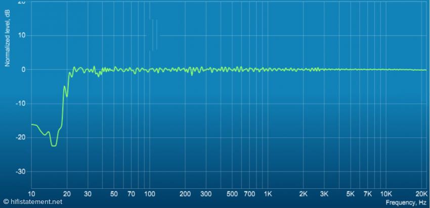 Der nahezu lineare Frequenzgang in einer der verwendeten Preset-Einstellungen. Insgesamt kann man vier verschiedene Presets verwenden und auf den vorhandenen Raum sowie persönliche Hörpräferenzen oder Aufnahmebedingungen einstellen