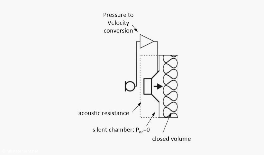 So skizziert PSI Audio den technischen Aufbau des AVAA C20