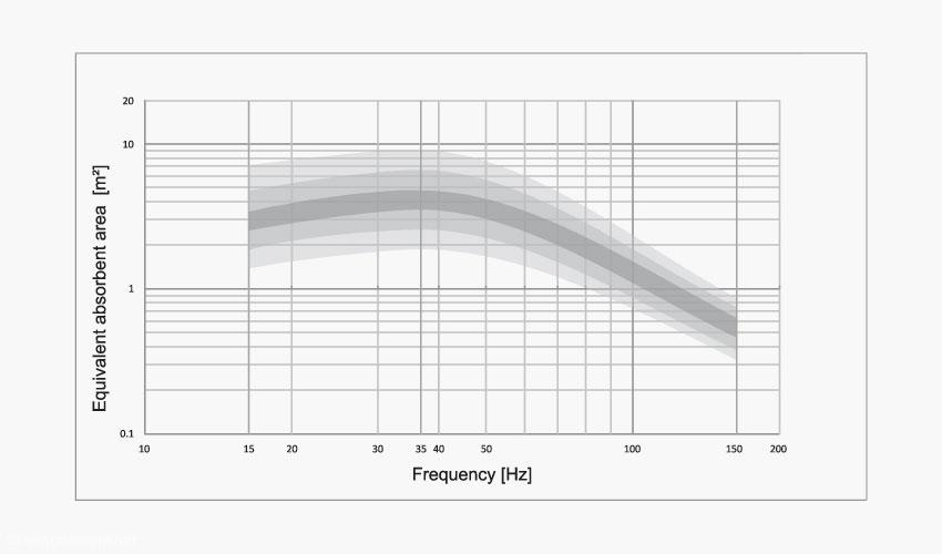 In diesem Frequenz-Spektrum arbeitet der AVAA
