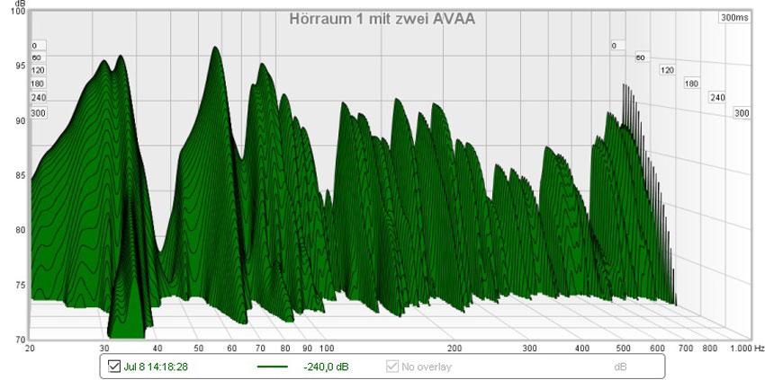 Schon der Einsatz von nur zwei AVAA C20 zeigt in meinem L-förmigen, etwa 50m² großen Zimmer eine Verbesserung der Nachlaufzeiten. Dies wirkt sich klanglich deutlicher aus, als es die Grafik vermuten lässt