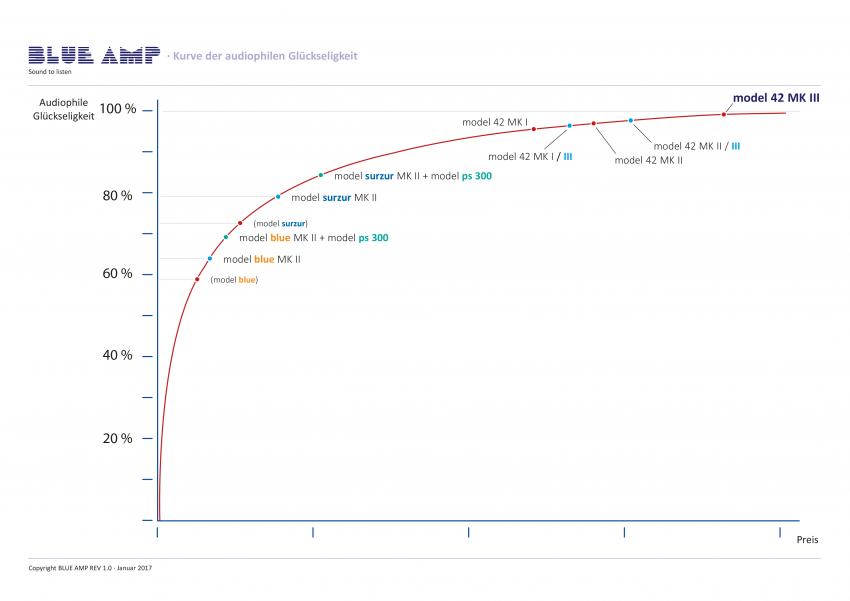 """Die Anordnung der Geräte auf der """"Kurve der audiophilen Glückseligkeit"""" wirkt bescheiden, verspricht aber für den jeweiligen Preis in jedem Falle prozentual sehr viel"""