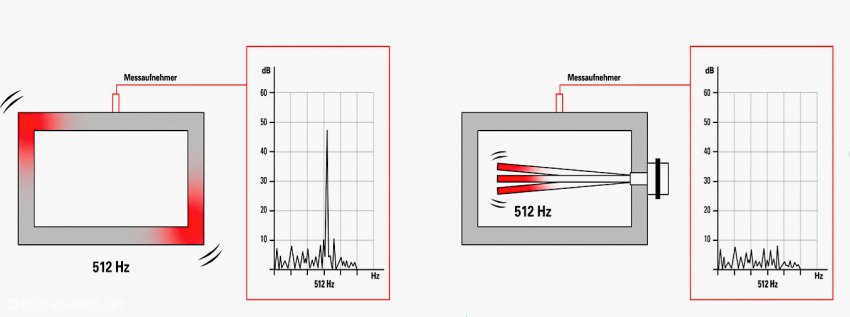This graph shows the effect of a resonator tuned to 512 Hertz – without it on the left, with it on the right