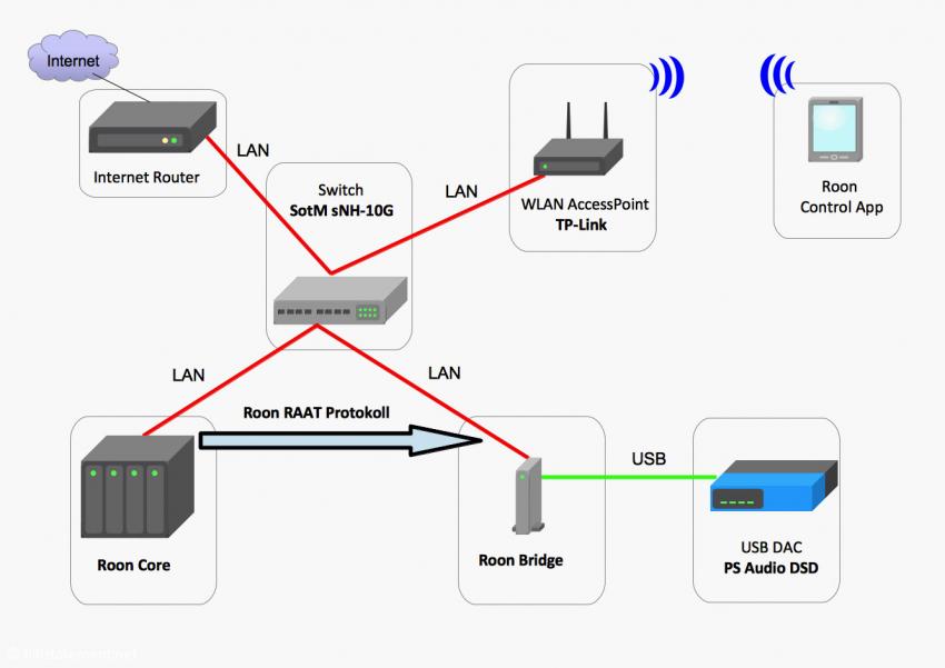 Konfiguration1: Der Roon-Core ist über das Roon-RAAT-Protokoll mit der Roon-USB-Bridge verbunden