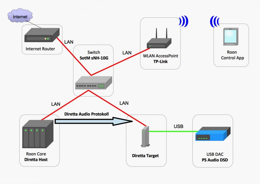 Konfiguration2: Der Roon-Core ist über das Diretta-Audioprotokoll mit der Diretta-Target-USB-Bridge verbunden