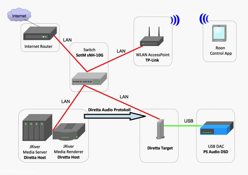 Konfiguration3: Das JRiver Media Center ist über das Diretta-Audioprotokoll mit der Diretta-Target-USB-Bridge verbunden