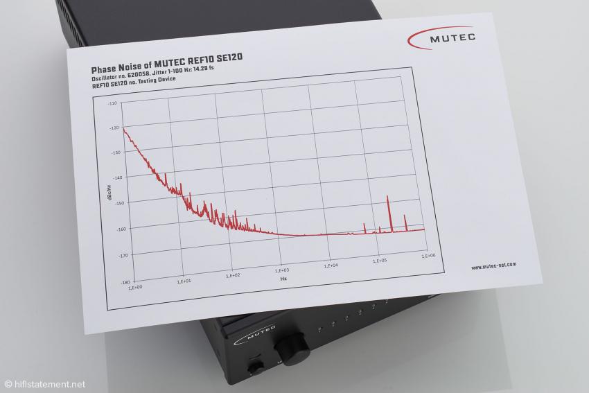 Das Messprotokoll zeigt den exzellenten Verlauf des Phasenrauschens des REF 10 SE120