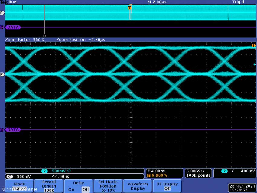 """Hier ein Bild von """"Eye Pattern"""", die ein vom MC01 gespeistes Melco Switch verlassen"""