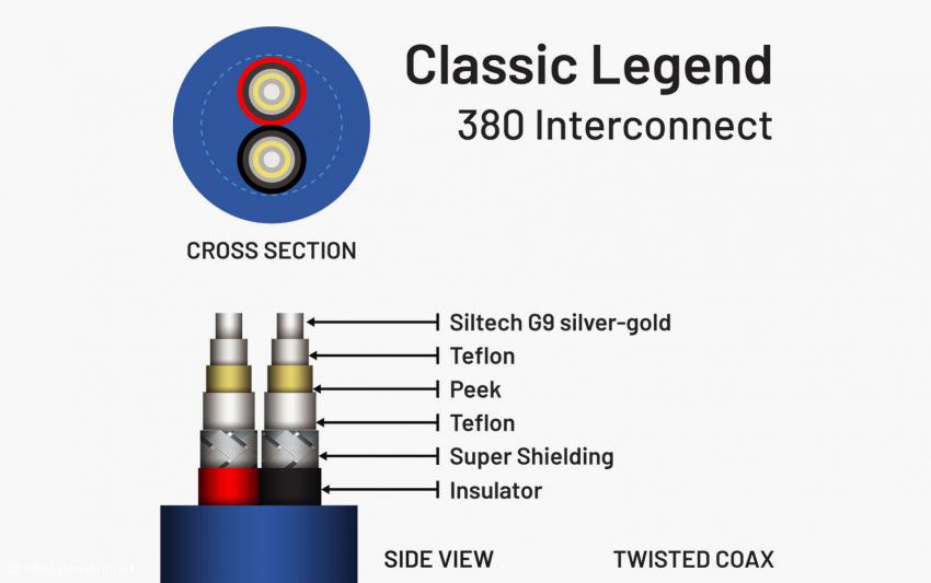 Das Schaubild zeigt den Aufbau eines Classic Legend SG-Kabels im nicht verdrillten Zustand
