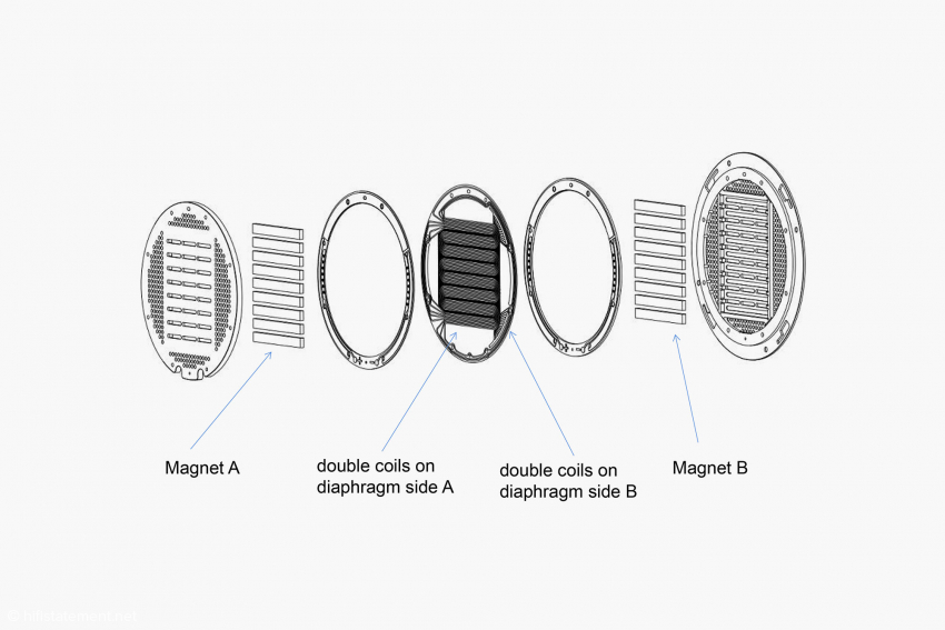 Bei der patentierten Quad-Former Technology befinden sich auf jeder Seite der Membran zwei Spulen, um die Membran über ihre gesamte Fläche gleichmäßig zum Schwingen anzuregen. Trotz Patent gibt Sendy Audio kein Bild der Spulen zur Veröffentlichung frei